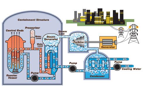 gambar 3 skema cara kerja reaktor air tekan