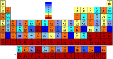 640px-Periodic_Table_by_Number_of_Stable_Isotopes