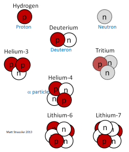 lightnuclei